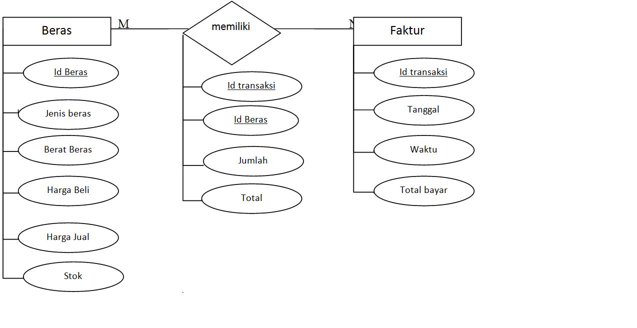 Pembuatan Aplikasi Penjualan Beras Tugas Pemprograman Multimedia